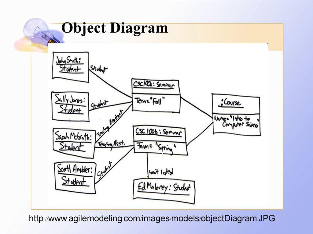 Object Diagram http://www.agilemodeling.com/images/models/objectDiagram.JPG