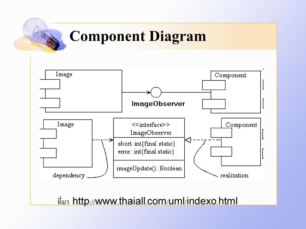 Component Diagram ที่มา http://www.thaiall.com/uml/indexo.html