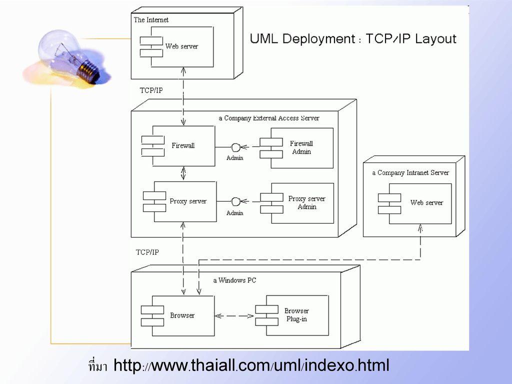 ที่มา http://www.thaiall.com/uml/indexo.html
