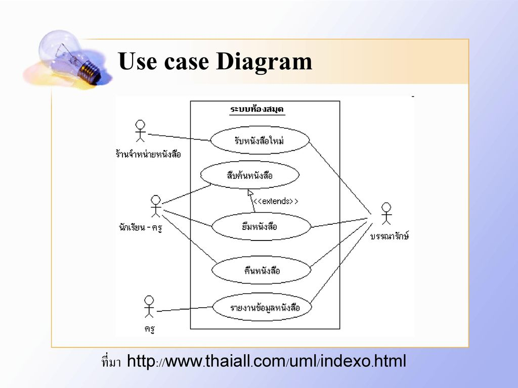 Use case Diagram ที่มา http://www.thaiall.com/uml/indexo.html