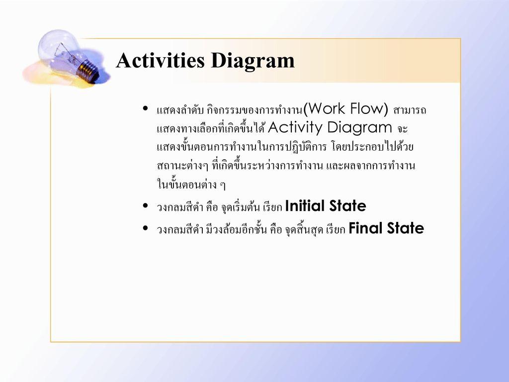 Activities Diagram