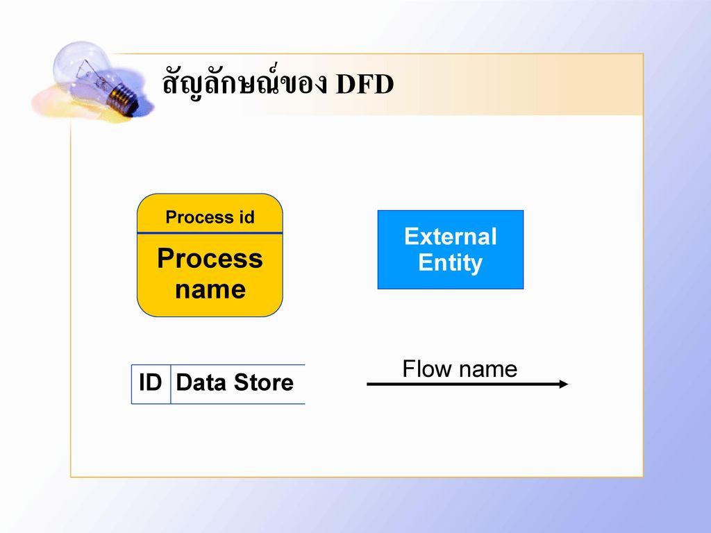 สัญลักษณ์ของ DFD Process name External Entity Flow name ID Data Store