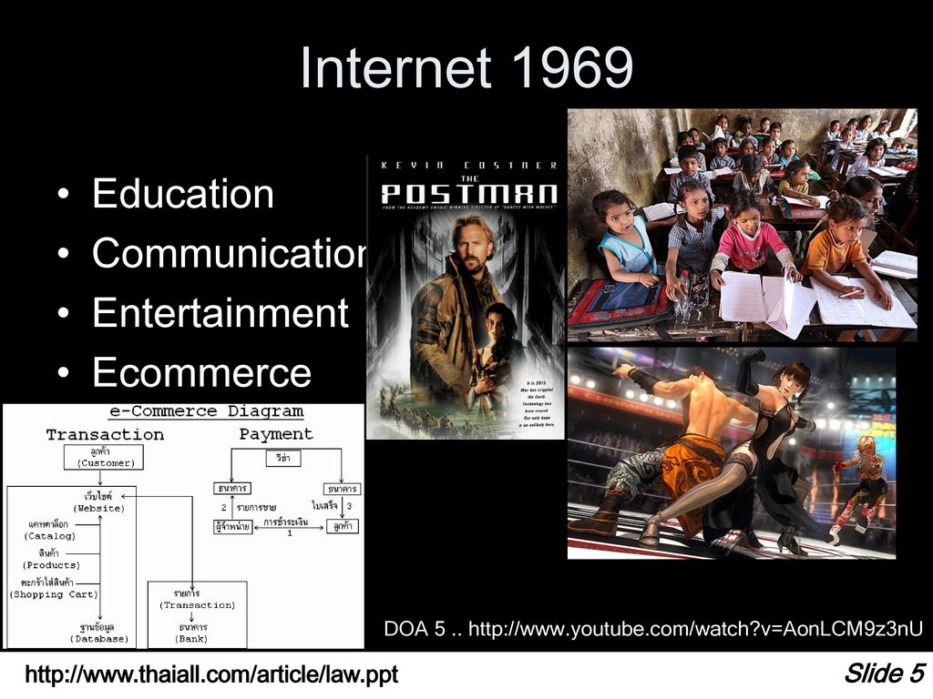 Internet 1969 Education Communication Entertainment Ecommerce