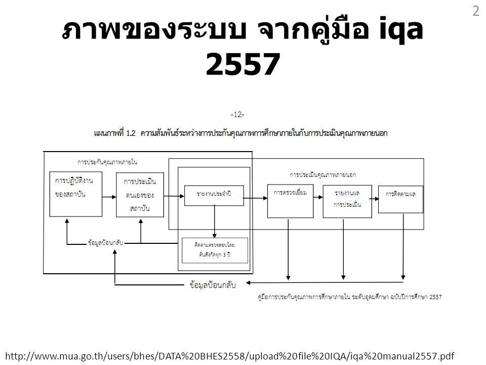 ภาพของระบบ จากคู่มือ iqa 2557