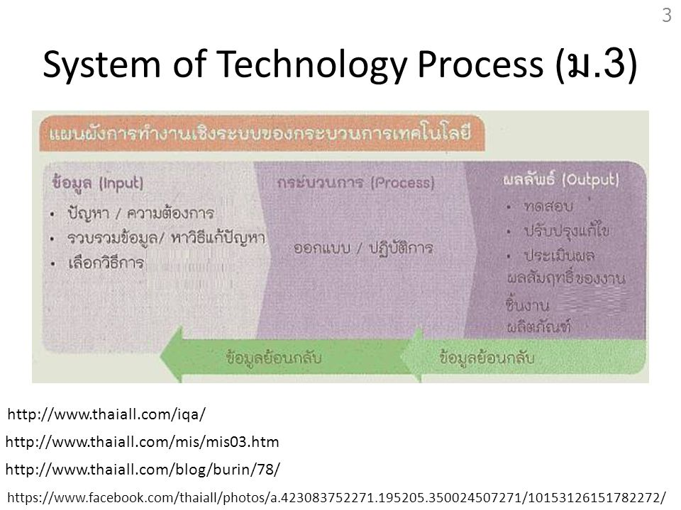 System of Technology Process (ม.3)
