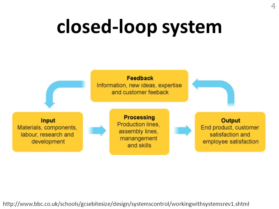 closed-loop system Reference: http://en.wikipedia.org/wiki/Information_system.