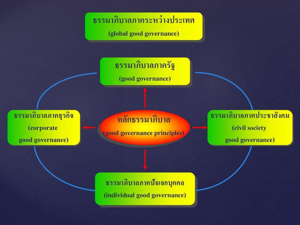 ธรรมาภิบาลภาคระหว่างประเทศ (global good governance)