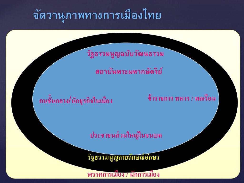 จัตวานุภาพทางการเมืองไทย