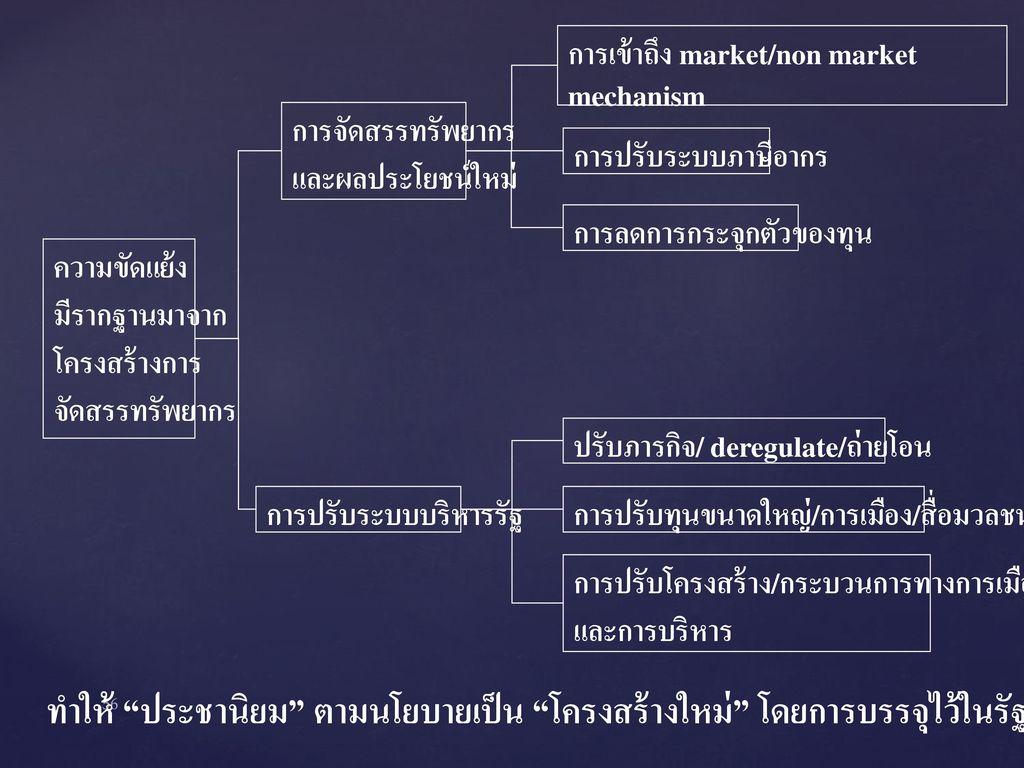 การเข้าถึง market/non market mechanism