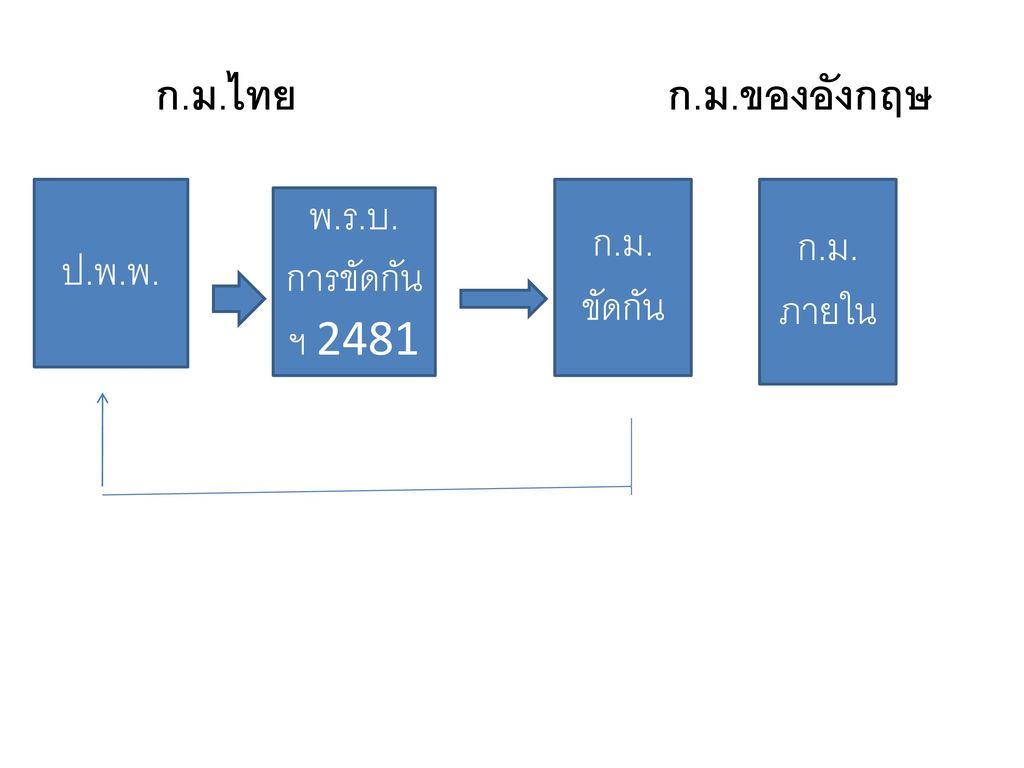 พ.ร.บ.การขัดกันฯ 2481 ก.ม.ขัดกัน ก.ม.ภายใน ป.พ.พ.