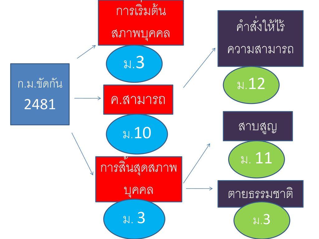 ม.3 ค.สามารถ การเริ่มต้นสภาพบุคคล คำสั่งให้ไร้ความสามารถ ม.12 สาบสูญ