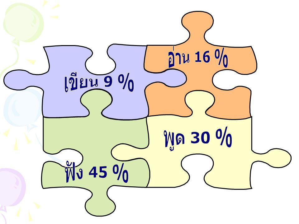 อ่าน 16 % เขียน 9 % พูด 30 % ฟัง 45 %