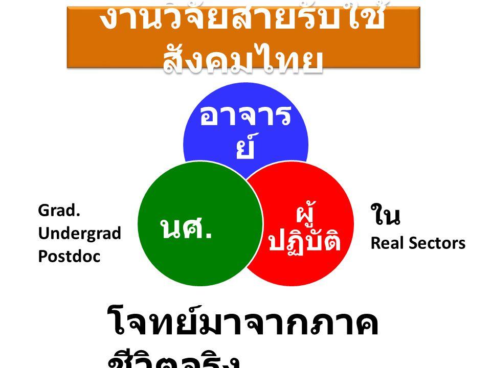 งานวิจัยสายรับใช้สังคมไทย