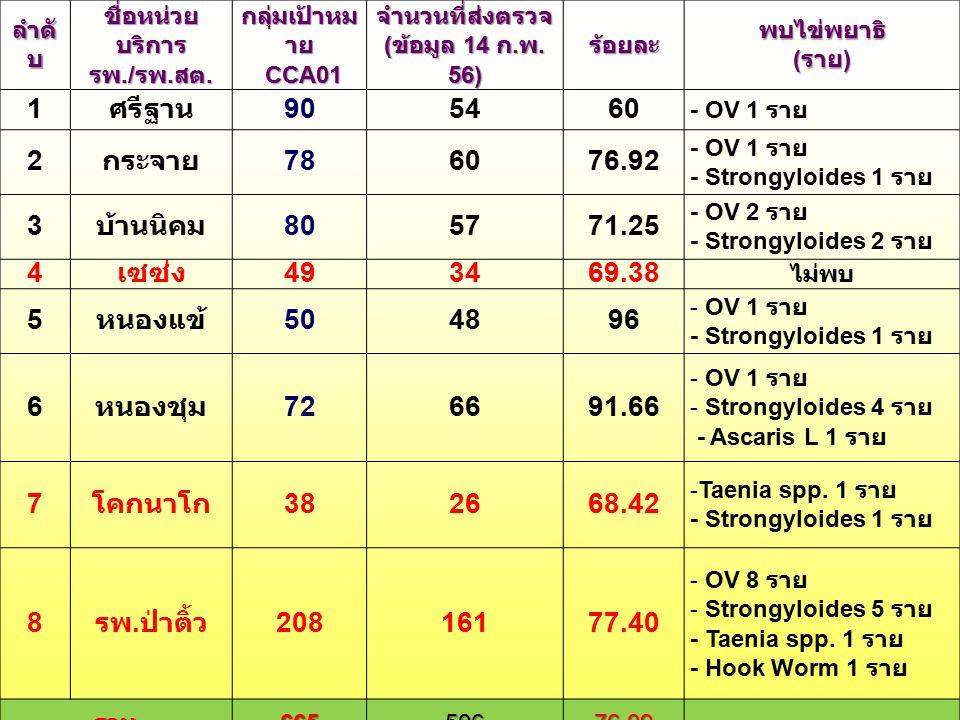 จำนวนที่ส่งตรวจ (ข้อมูล 14 ก.พ. 56)
