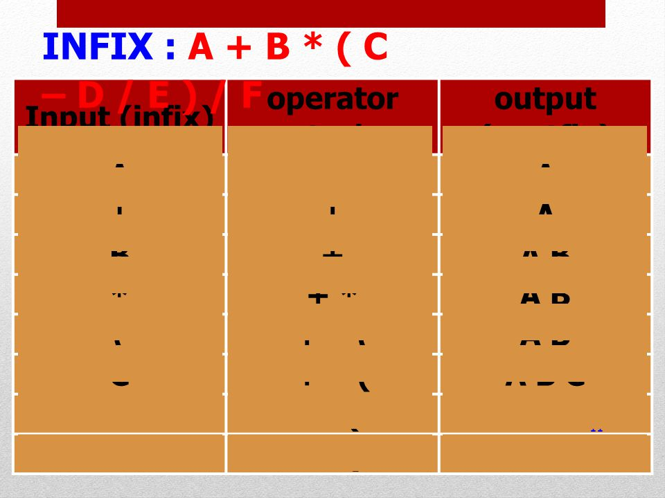 INFIX : A + B * ( C – D / E ) / F Input (infix) operator stack