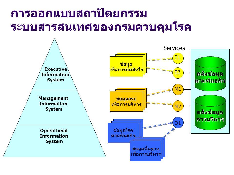 การออกแบบสถาปัตยกรรม ระบบสารสนเทศของกรมควบคุมโรค