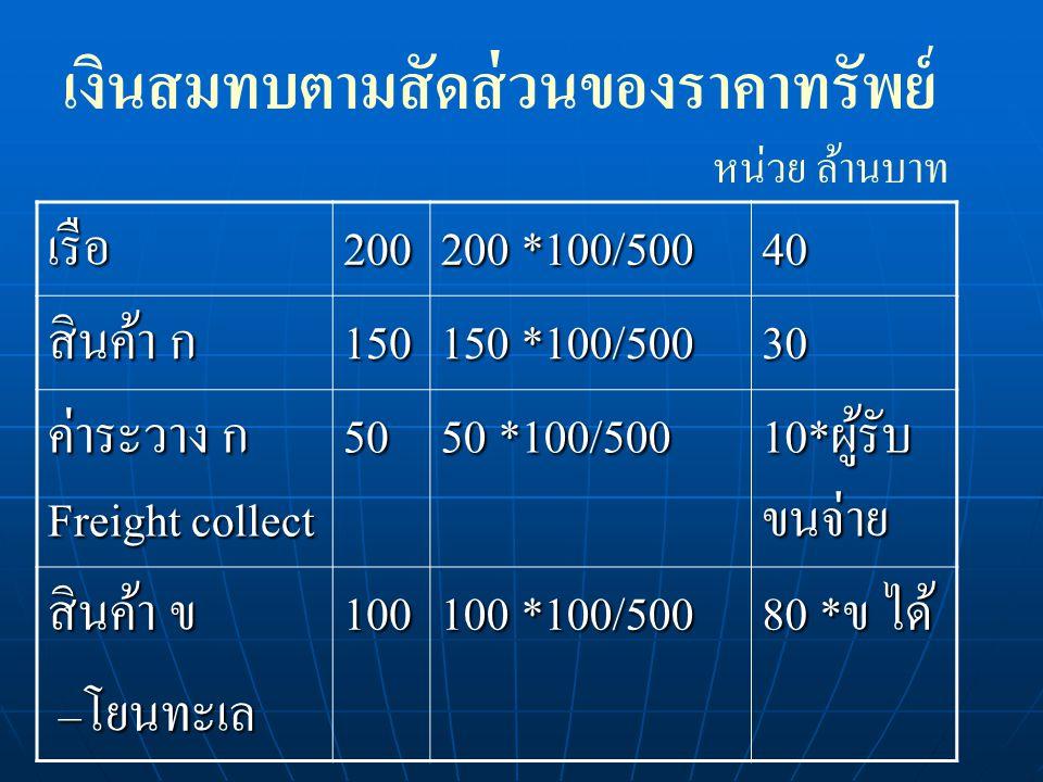 เงินสมทบตามสัดส่วนของราคาทรัพย์