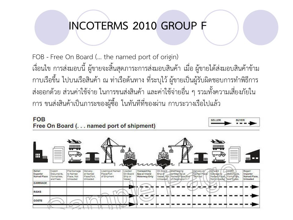 INCOTERMS 2010 GROUP F FOB - Free On Board (... the named port of origin)
