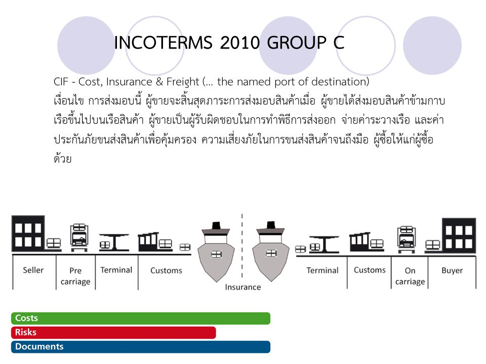 INCOTERMS 2010 GROUP C CIF - Cost, Insurance & Freight (... the named port of destination)