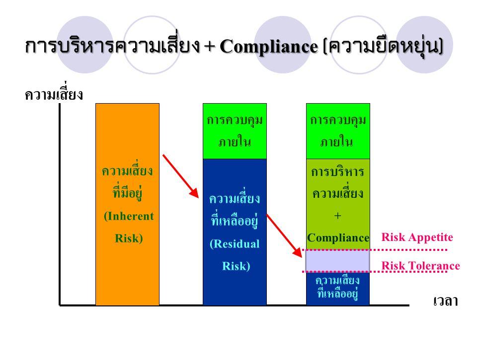 การบริหารความเสี่ยง + Compliance (ความยืดหยุ่น)