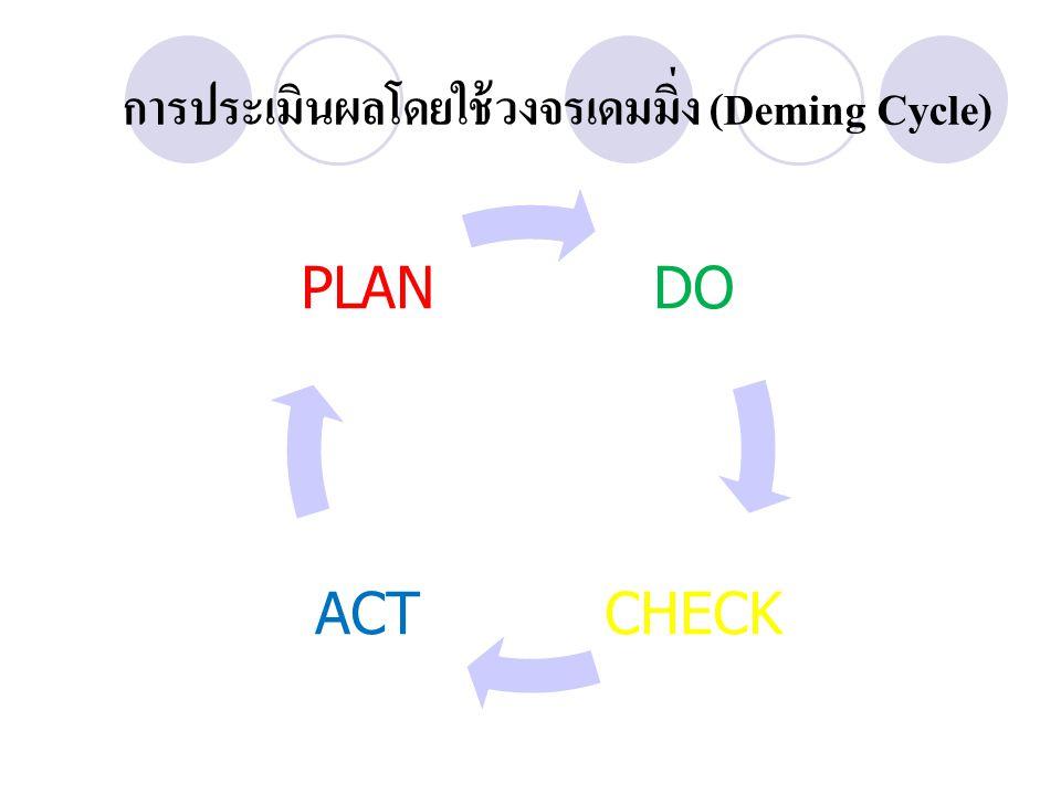 การประเมินผลโดยใช้วงจรเดมมิ่ง (Deming Cycle)