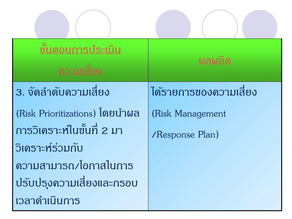 ได้รายการของความเสี่ยง (Risk Management /Response Plan)