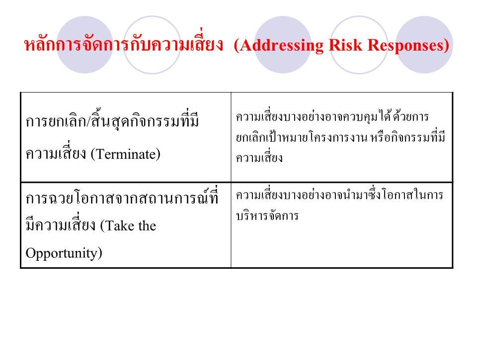 หลักการจัดการกับความเสี่ยง (Addressing Risk Responses)