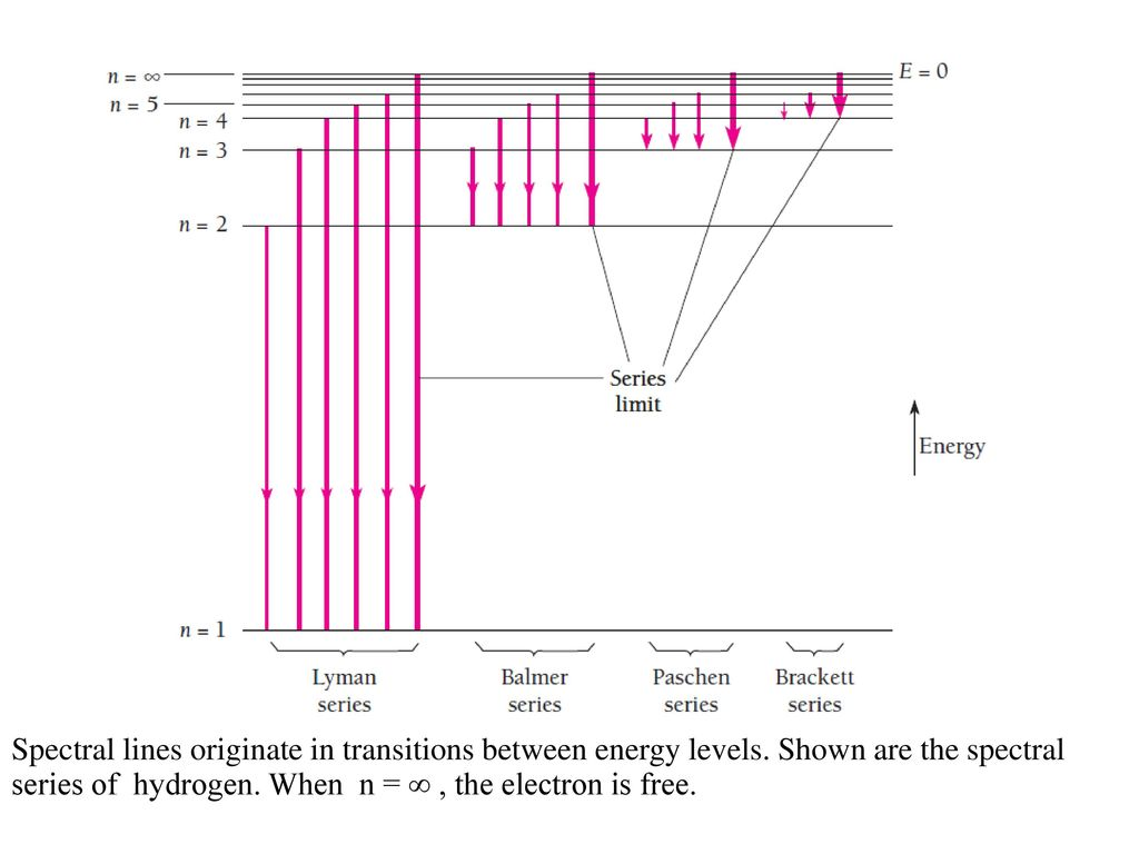 Spectral lines originate in transitions between energy levels