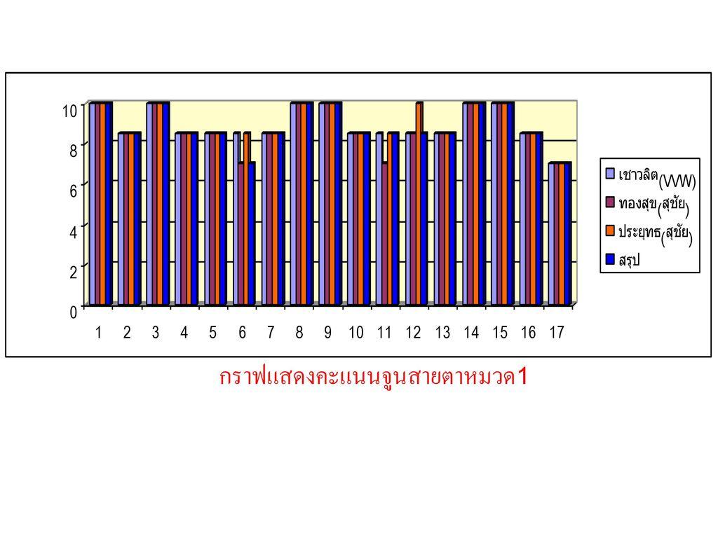 กราฟแสดงคะแนนจูนสายตาหมวด1