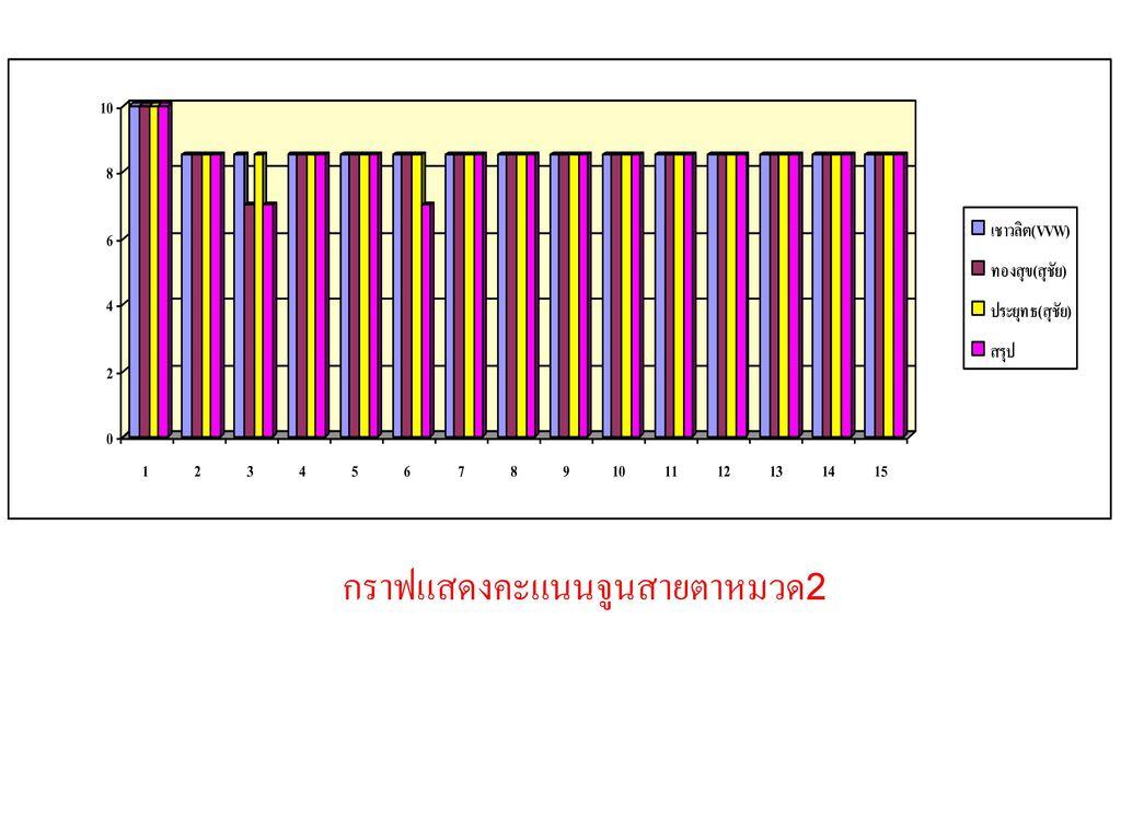 กราฟแสดงคะแนนจูนสายตาหมวด2