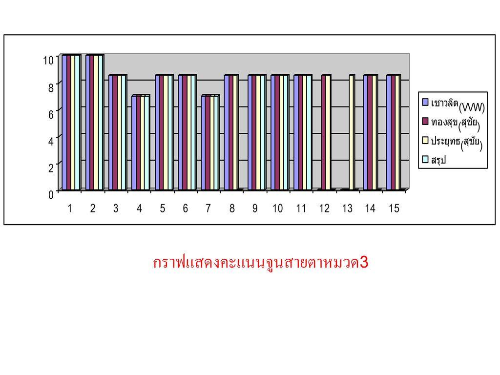 กราฟแสดงคะแนนจูนสายตาหมวด3