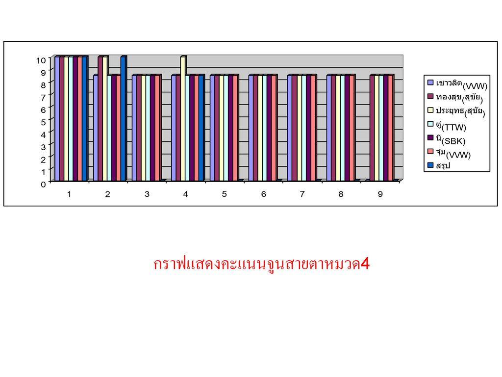 กราฟแสดงคะแนนจูนสายตาหมวด4