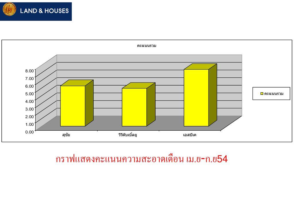 กราฟแสดงคะแนนความสะอาดเดือน เม.ย-ก.ย54