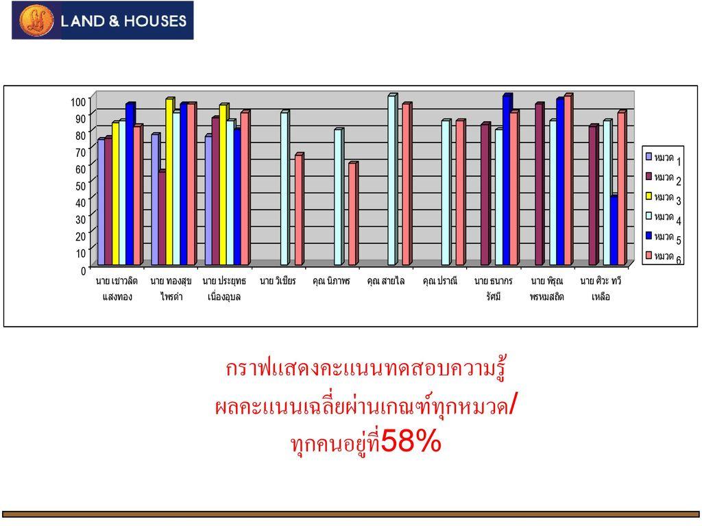 กราฟแสดงคะแนนทดสอบความรู้ ผลคะแนนเฉลี่ยผ่านเกณฑ์ทุกหมวด/