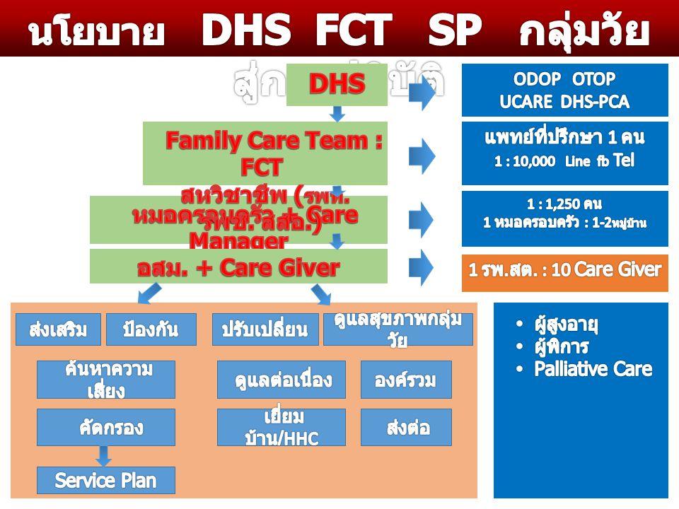 นโยบาย DHS FCT SP กลุ่มวัย สู่การปฏิบัติ