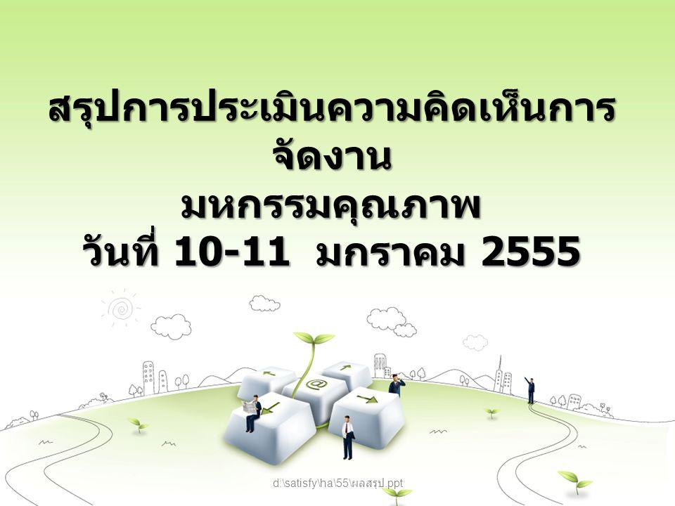 สรุปการประเมินความคิดเห็นการจัดงาน มหกรรมคุณภาพ วันที่ 10-11 มกราคม 2555