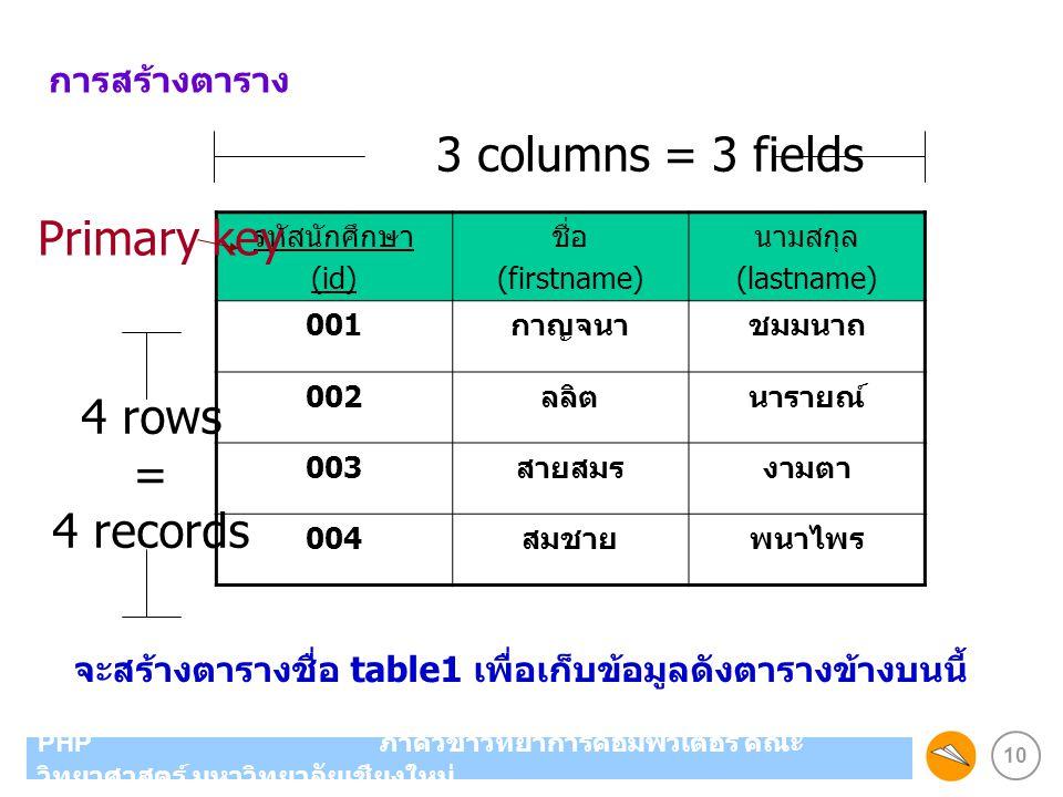 3 columns = 3 fields Primary key 4 rows = 4 records การสร้างตาราง