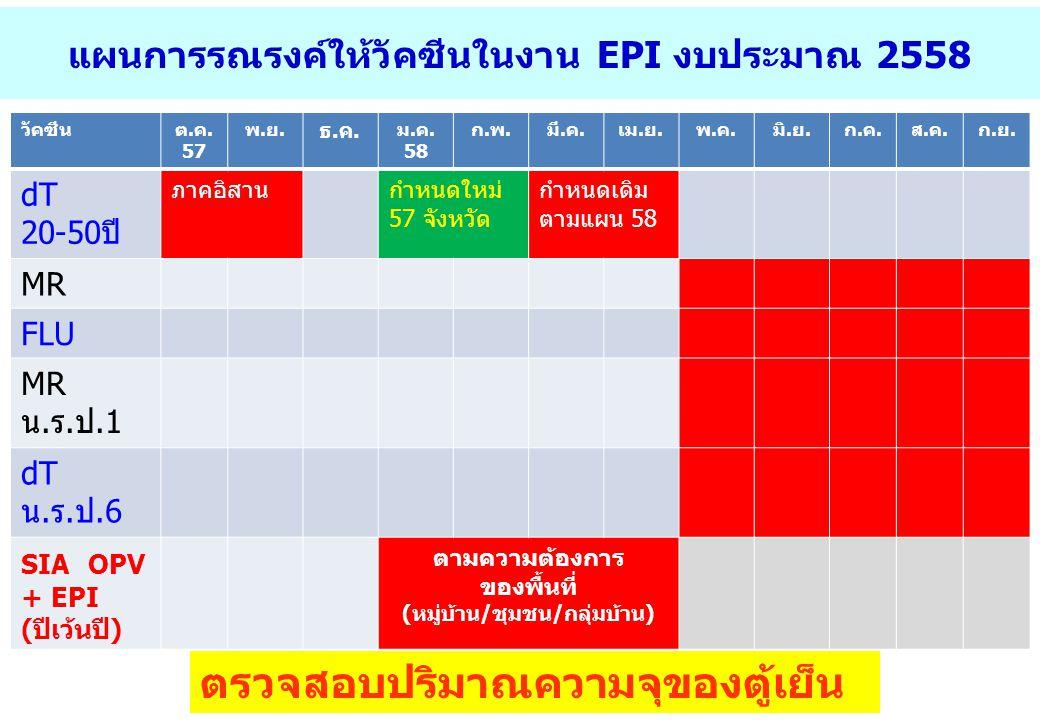 แผนการรณรงค์ให้วัคซีนในงาน EPI งบประมาณ 2558