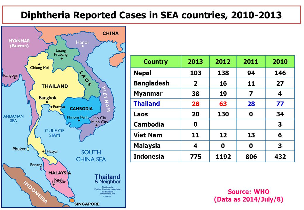 Diphtheria Reported Cases in SEA countries, 2010-2013