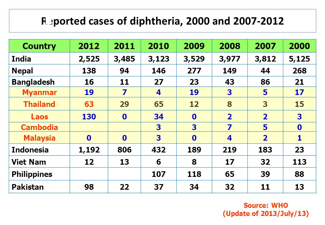 Reported cases of diphtheria, 2000 and 2007-2012