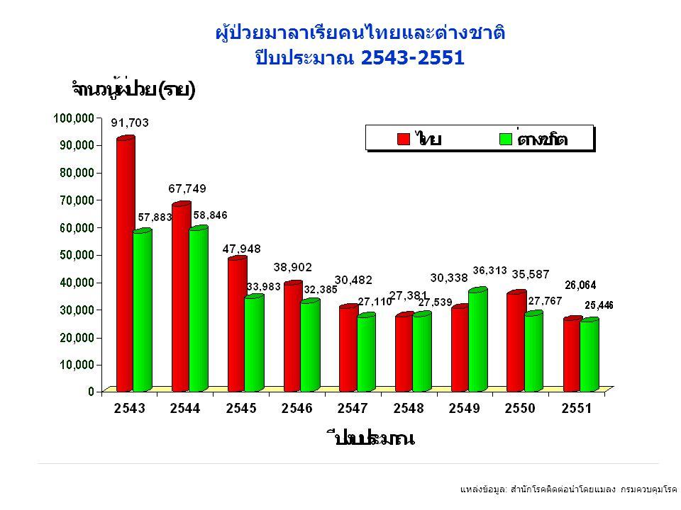 ผู้ป่วยมาลาเรียคนไทยและต่างชาติ