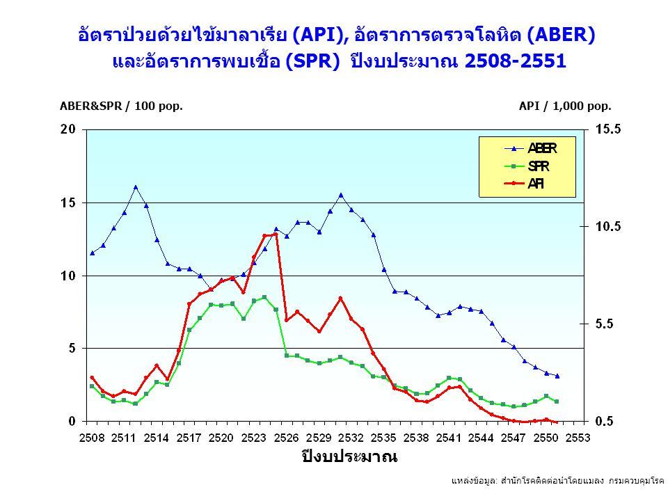 อัตราป่วยด้วยไข้มาลาเรีย (API), อัตราการตรวจโลหิต (ABER) และอัตราการพบเชื้อ (SPR) ปีงบประมาณ 2508-2551