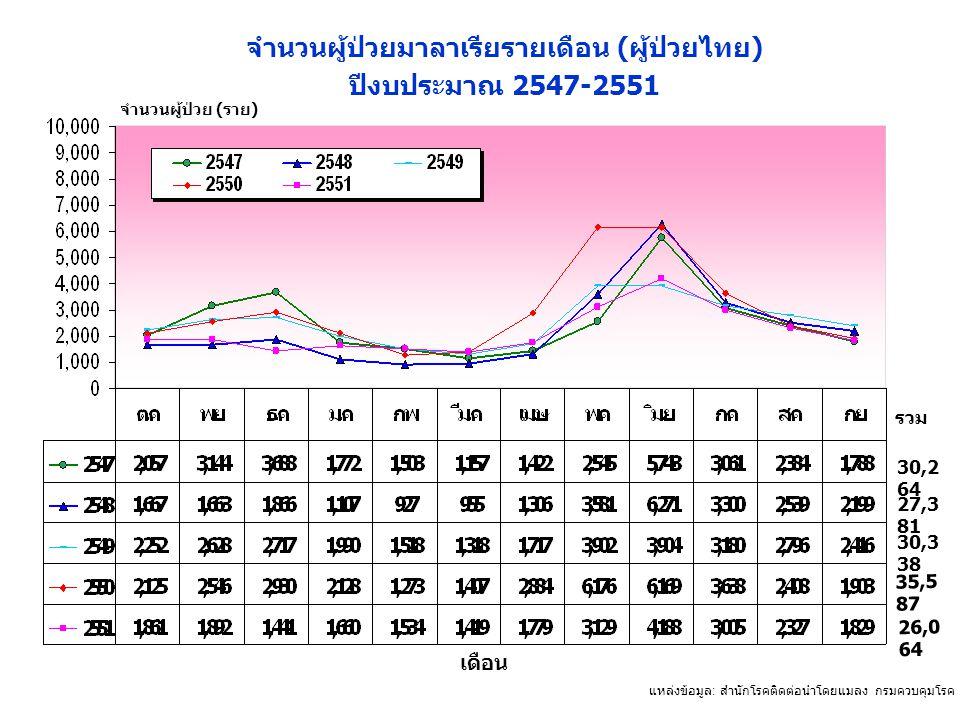 จำนวนผู้ป่วยมาลาเรียรายเดือน (ผู้ป่วยไทย)