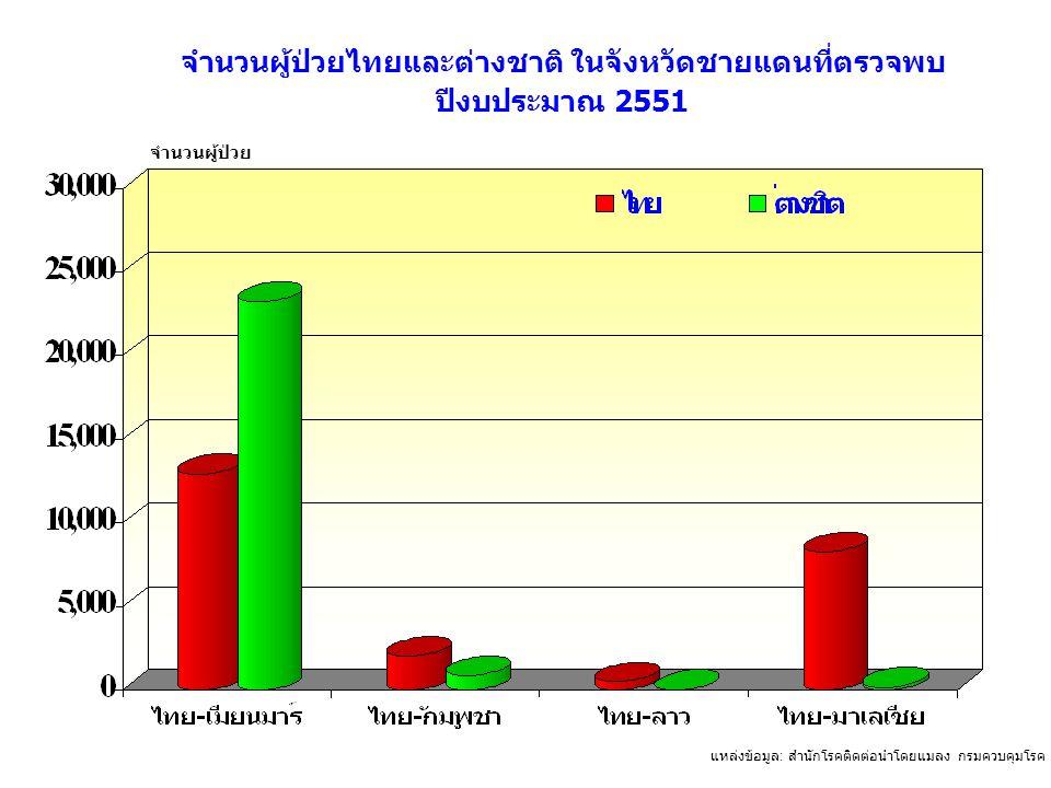 จำนวนผู้ป่วยไทยและต่างชาติ ในจังหวัดชายแดนที่ตรวจพบ