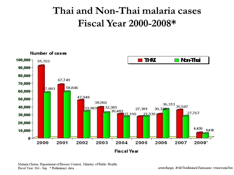 Thai and Non-Thai malaria cases Fiscal Year 2000-2008*