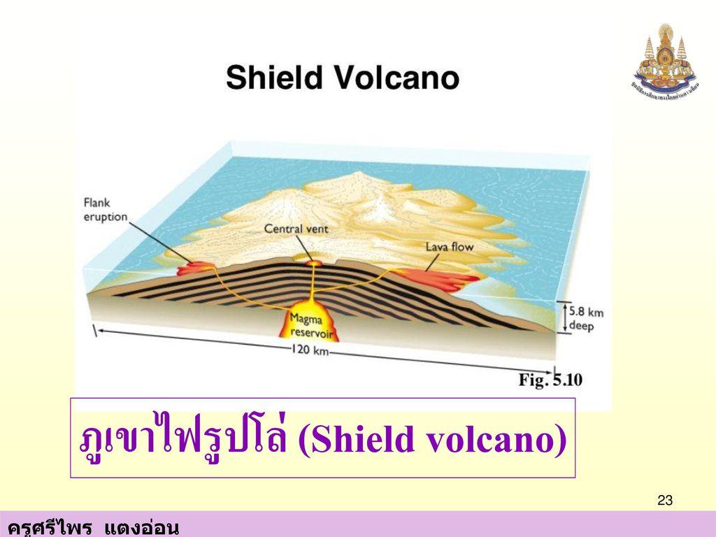 ภูเขาไฟรูปโล่ (Shield volcano)
