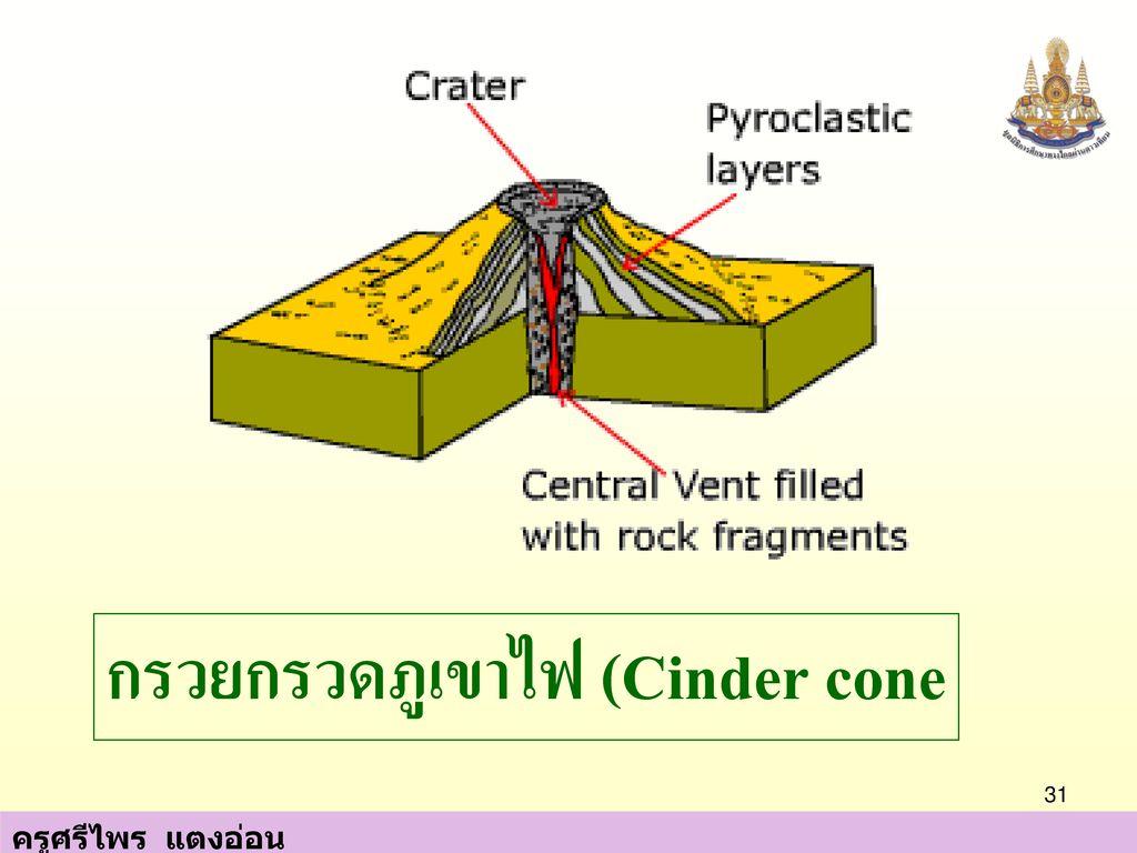 กรวยกรวดภูเขาไฟ (Cinder cone