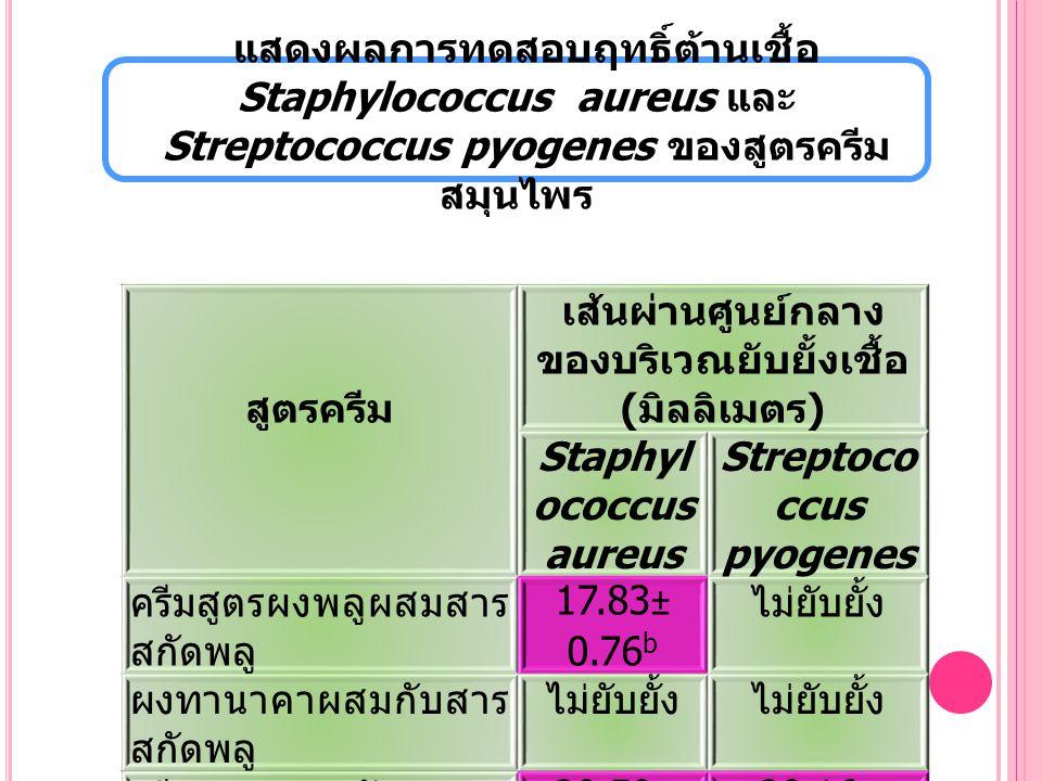 แสดงผลการทดสอบฤทธิ์ต้านเชื้อ Staphylococcus aureus และ