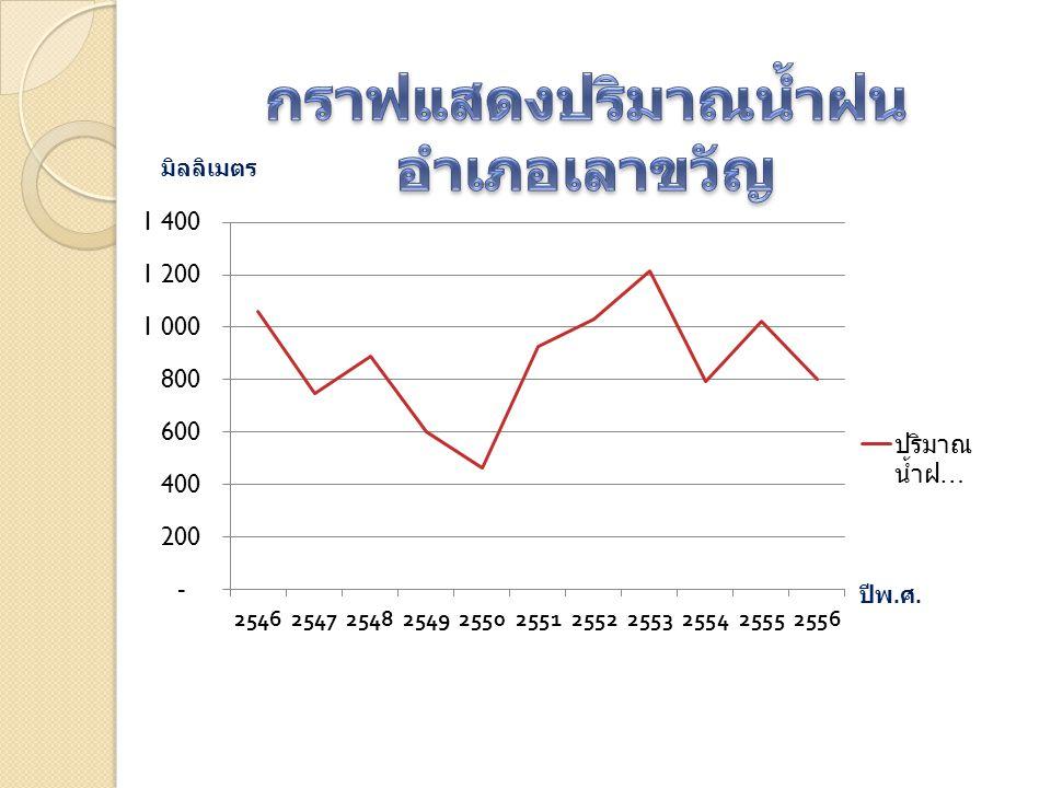 กราฟแสดงปริมาณน้ำฝน อำเภอเลาขวัญ