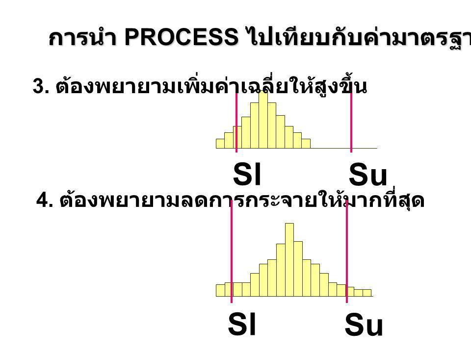 การนำ PROCESS ไปเทียบกับค่ามาตรฐาน